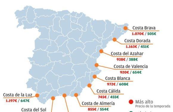 The tourist rental rises 13% on the Costa del Sol and is already the third most expensive in Spain